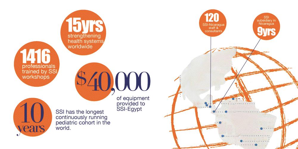 SSI Orange Dot Key Facts